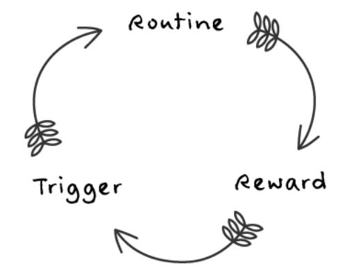 Læs hvordan vaner og følelsen af belønning hænger sammen